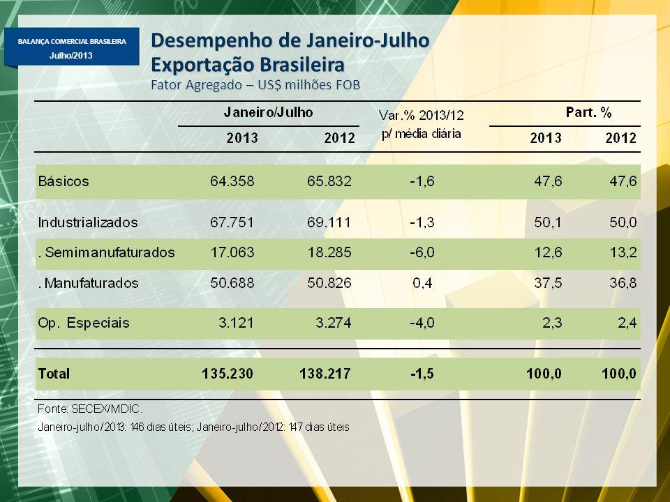 BALANÇA COMERCIAL BRASILEIRA Julho/2013 Desempenho de Janeiro-Julho Exportação Brasileira Fator Agregado – US$ milhões FOB