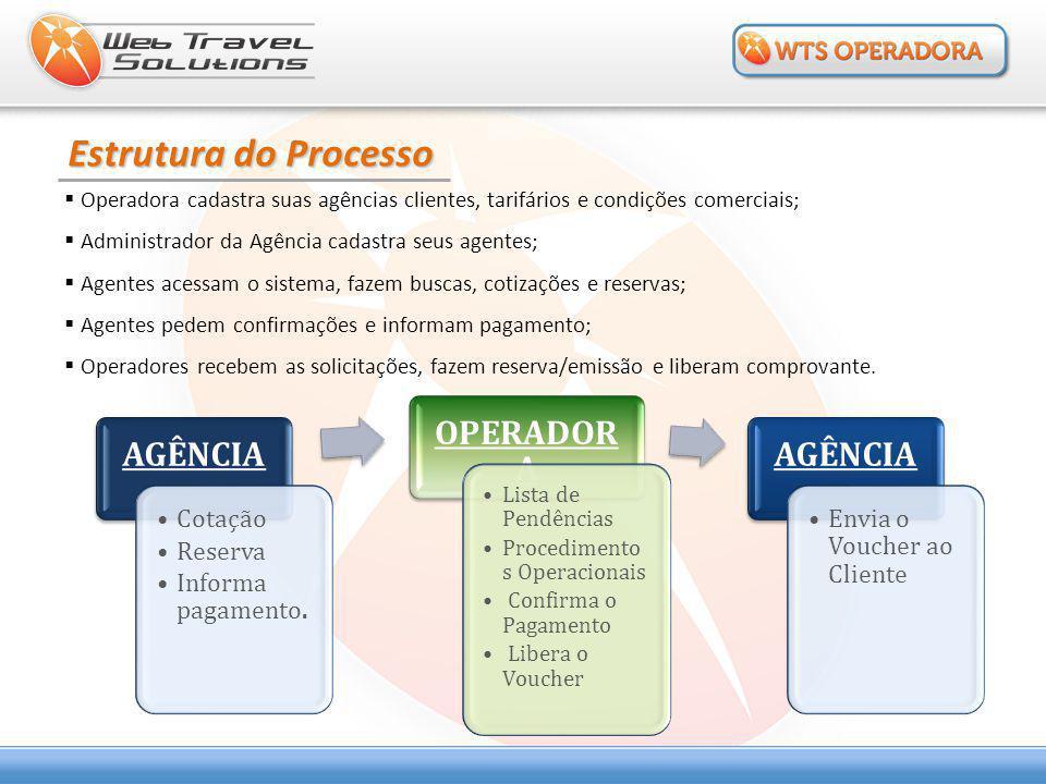 Estrutura do Processo  Operadora cadastra suas agências clientes, tarifários e condições comerciais;  Administrador da Agência cadastra seus agentes