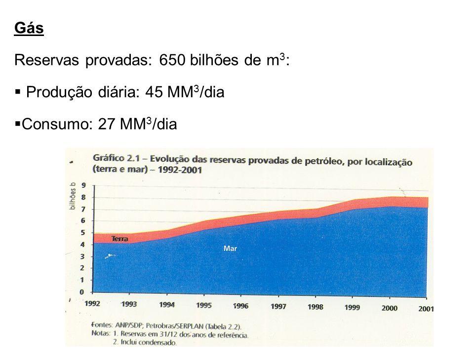 Gás Reservas provadas: 650 bilhões de m 3 :  Produção diária: 45 MM 3 /dia  Consumo: 27 MM 3 /dia