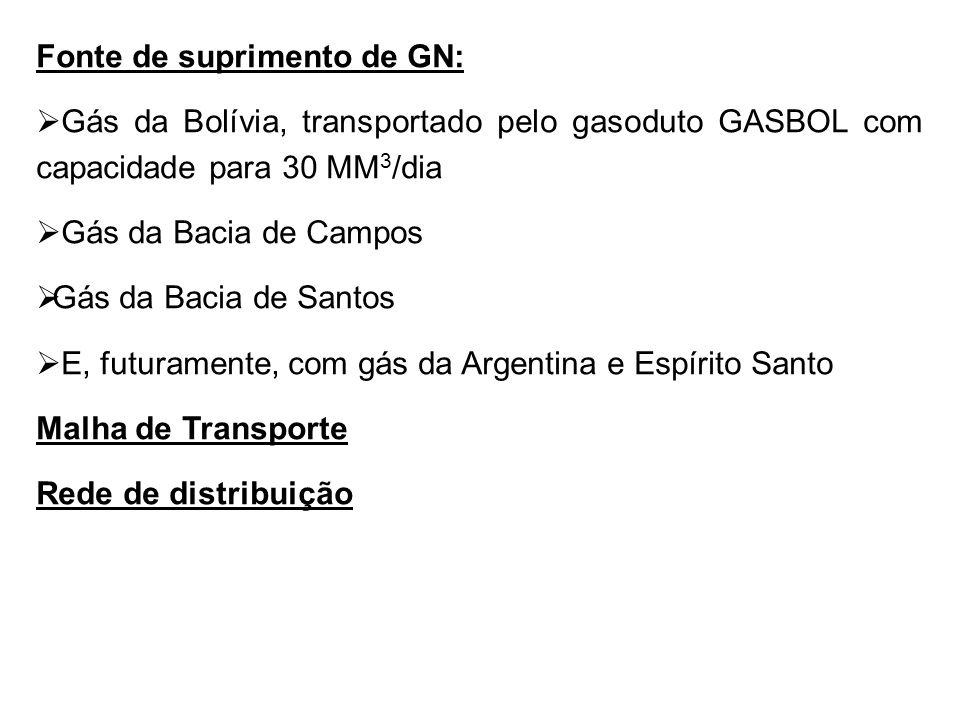 Fonte de suprimento de GN:  Gás da Bolívia, transportado pelo gasoduto GASBOL com capacidade para 30 MM 3 /dia  Gás da Bacia de Campos  Gás da Bacia de Santos  E, futuramente, com gás da Argentina e Espírito Santo Malha de Transporte Rede de distribuição