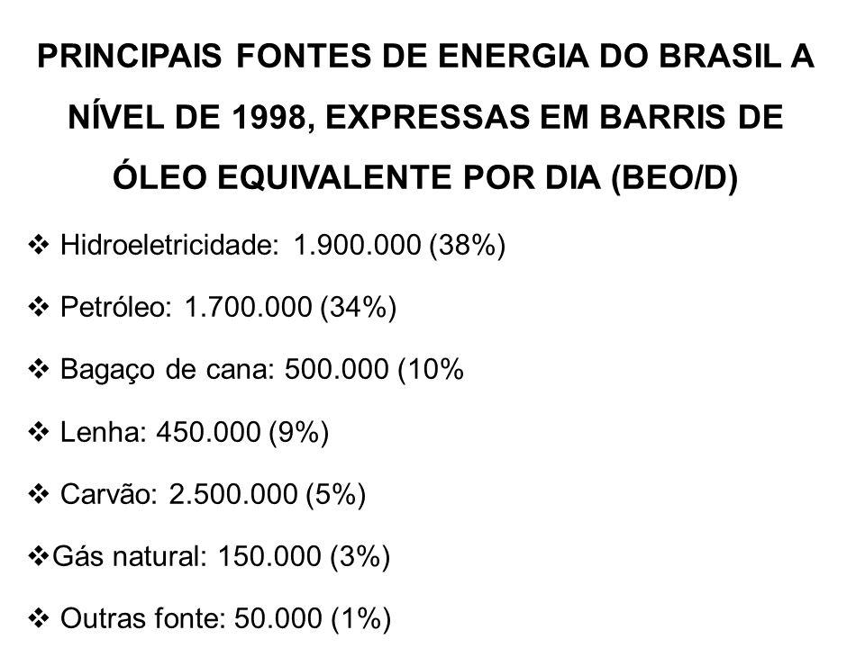 PRINCIPAIS FONTES DE ENERGIA DO BRASIL A NÍVEL DE 1998, EXPRESSAS EM BARRIS DE ÓLEO EQUIVALENTE POR DIA (BEO/D)  Hidroeletricidade: 1.900.000 (38%)  Petróleo: 1.700.000 (34%)  Bagaço de cana: 500.000 (10%  Lenha: 450.000 (9%)  Carvão: 2.500.000 (5%)  Gás natural: 150.000 (3%)  Outras fonte: 50.000 (1%)