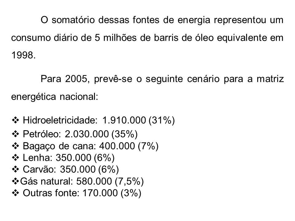 Observe-se que nessas projeções, cobrindo um intervalo de 7 anos, foram previstas as seguintes alterações na matriz energética:  Aumento do consumo de petróleo  Queda na demanda por hidroeletricidade em função da retração nos investimentos do governo para o setor.