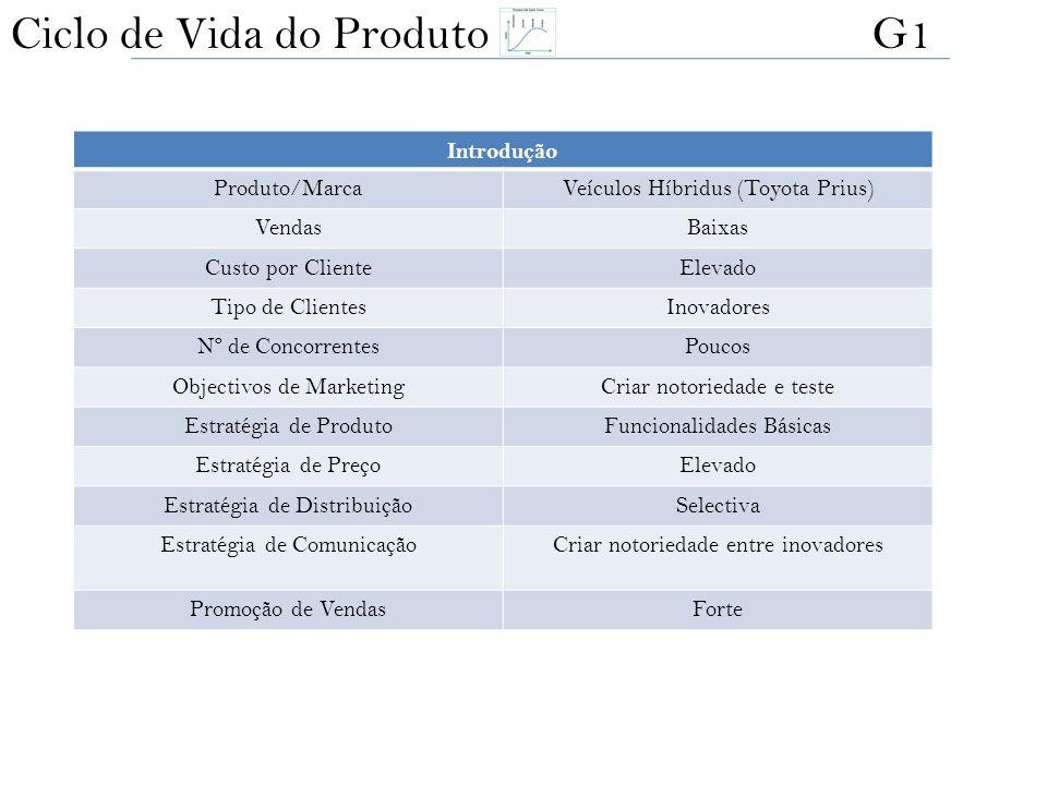 Introdução Produto/MarcaVeículos Híbridus (Toyota Prius) VendasBaixas Custo por ClienteElevado Tipo de ClientesInovadores Nº de ConcorrentesPoucos Obj