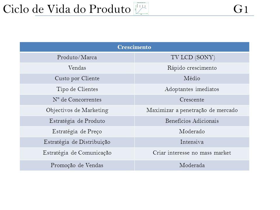 Crescimento Produto/Marca TV LCD (SONY) VendasRápido crescimento Custo por ClienteMédio Tipo de ClientesAdoptantes imediatos Nº de ConcorrentesCrescen