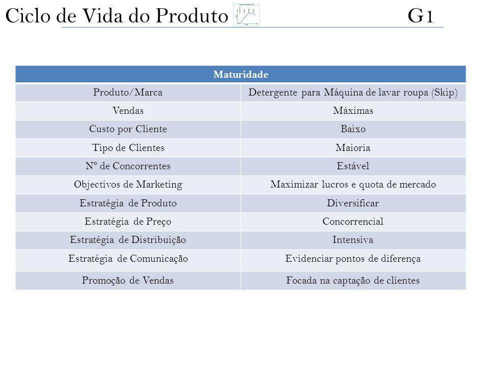 Maturidade Produto/MarcaDetergente para Máquina de lavar roupa (Skip) VendasMáximas Custo por ClienteBaixo Tipo de ClientesMaioria Nº de ConcorrentesE