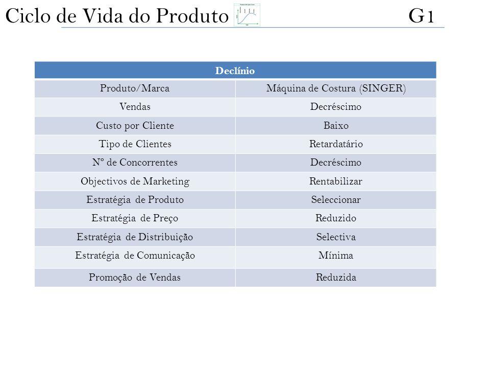Declínio Produto/MarcaMáquina de Costura (SINGER) VendasDecréscimo Custo por ClienteBaixo Tipo de ClientesRetardatário Nº de ConcorrentesDecréscimo Ob