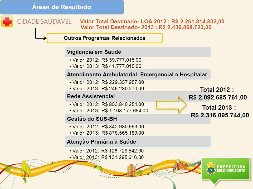 Áreas de Resultado Outros Programas Relacionados Atenção Primária à Saúde •Valor 2012: R$ 126.729.542,00 •Valor 2013: R$ 131.295.616,00 Valor Total Destinado- LOA 2012 : R$ 2.261.814.832,00 Total 2012 : R$ 2.092.685.761,00 Total 2013 : R$ 2.316.095.744,00 Valor Total Destinado- 2013 : R$ 2.436.868.723,00