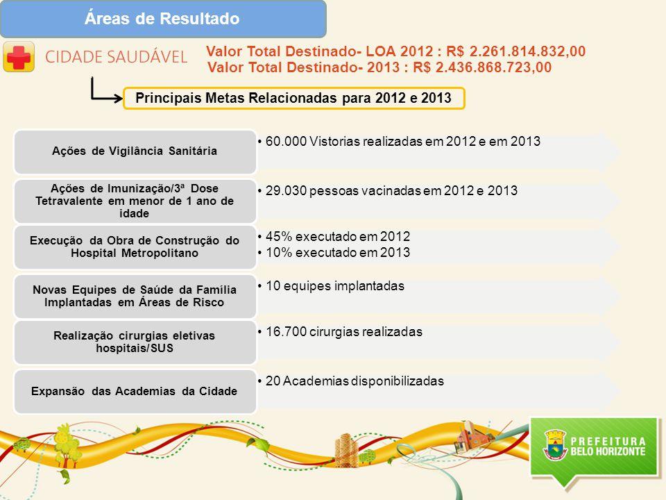 Áreas de Resultado Principais Metas Relacionadas para 2012 e 2013 Valor Total Destinado- LOA 2012 : R$ 2.261.814.832,00 Valor Total Destinado- 2013 : R$ 2.436.868.723,00