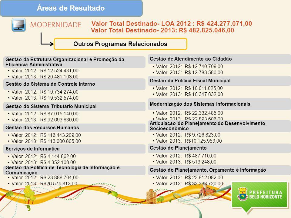 Áreas de Resultado Outros Programas Relacionados Valor Total Destinado- LOA 2012 : R$ 424.277.071,00 Valor Total Destinado- 2013: R$ 482.825.046,00
