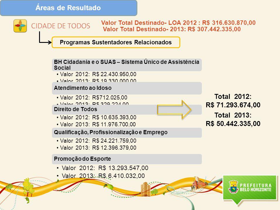 Programas Sustentadores Relacionados Valor Total Destinado- LOA 2012 : R$ 316.630.870,00 Valor Total Destinado- 2013: R$ 307.442.335,00 Total 2012: R$ 71.293.674,00 Total 2013: R$ 50.442.335,00