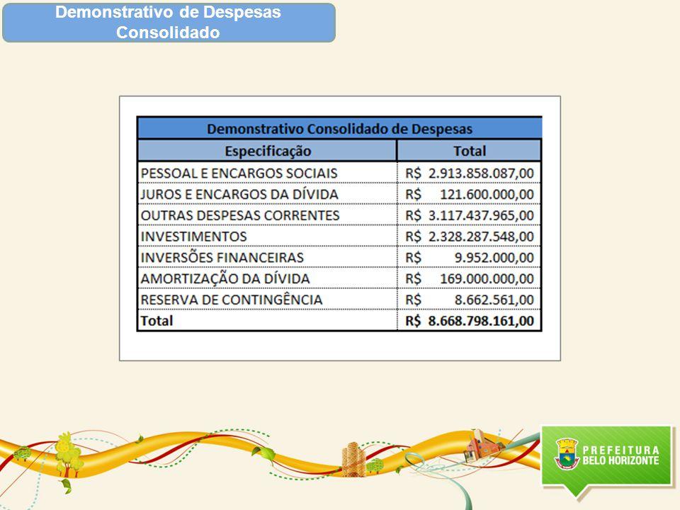 Demonstrativo de Despesas Consolidado