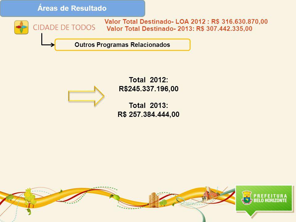 Áreas de Resultado Outros Programas Relacionados Total 2012: R$245.337.196,00 Total 2013: R$ 257.384.444,00 Valor Total Destinado- LOA 2012 : R$ 316.630.870,00 Valor Total Destinado- 2013: R$ 307.442.335,00