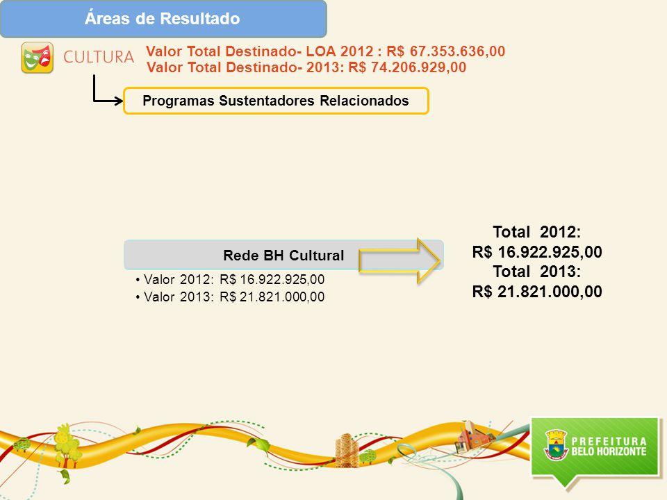 Rede BH Cultural •Valor 2012: R$ 16.922.925,00 •Valor 2013: R$ 21.821.000,00 Programas Sustentadores Relacionados Total 2012: R$ 16.922.925,00 Total 2013: R$ 21.821.000,00 Valor Total Destinado- LOA 2012 : R$ 67.353.636,00 Valor Total Destinado- 2013: R$ 74.206.929,00