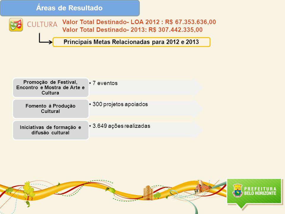 Áreas de Resultado Principais Metas Relacionadas para 2012 e 2013 •3.649 ações realizadas Iniciativas de formação e difusão cultural Valor Total Destinado- LOA 2012 : R$ 67.353.636,00 Valor Total Destinado- 2013: R$ 307.442.335,00