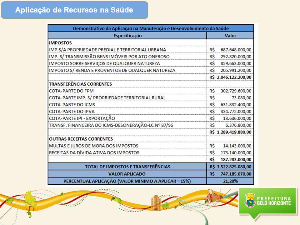 Programas Sustentadores Relacionados Total 2012 : R$ 261.420.592,00 Total 2013 : R$ 320.009.257,00 Valor Total Destinado- LOA 2012 : R$ 1.356.726.616,00 Valor Total Destinado- 2013 : R$ 1.664.541.248,00