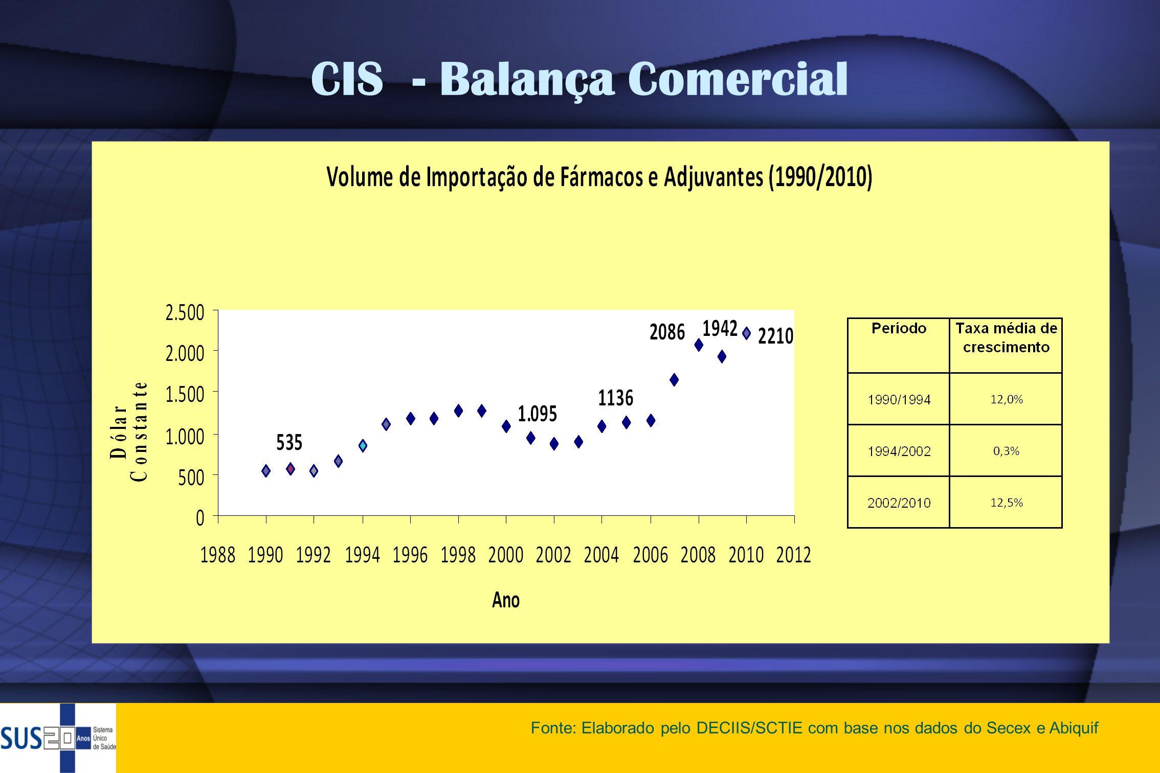 CIS - Balança Comercial Fonte: Elaborado pelo DECIIS/SCTIE com base nos dados do Secex e Abiquif