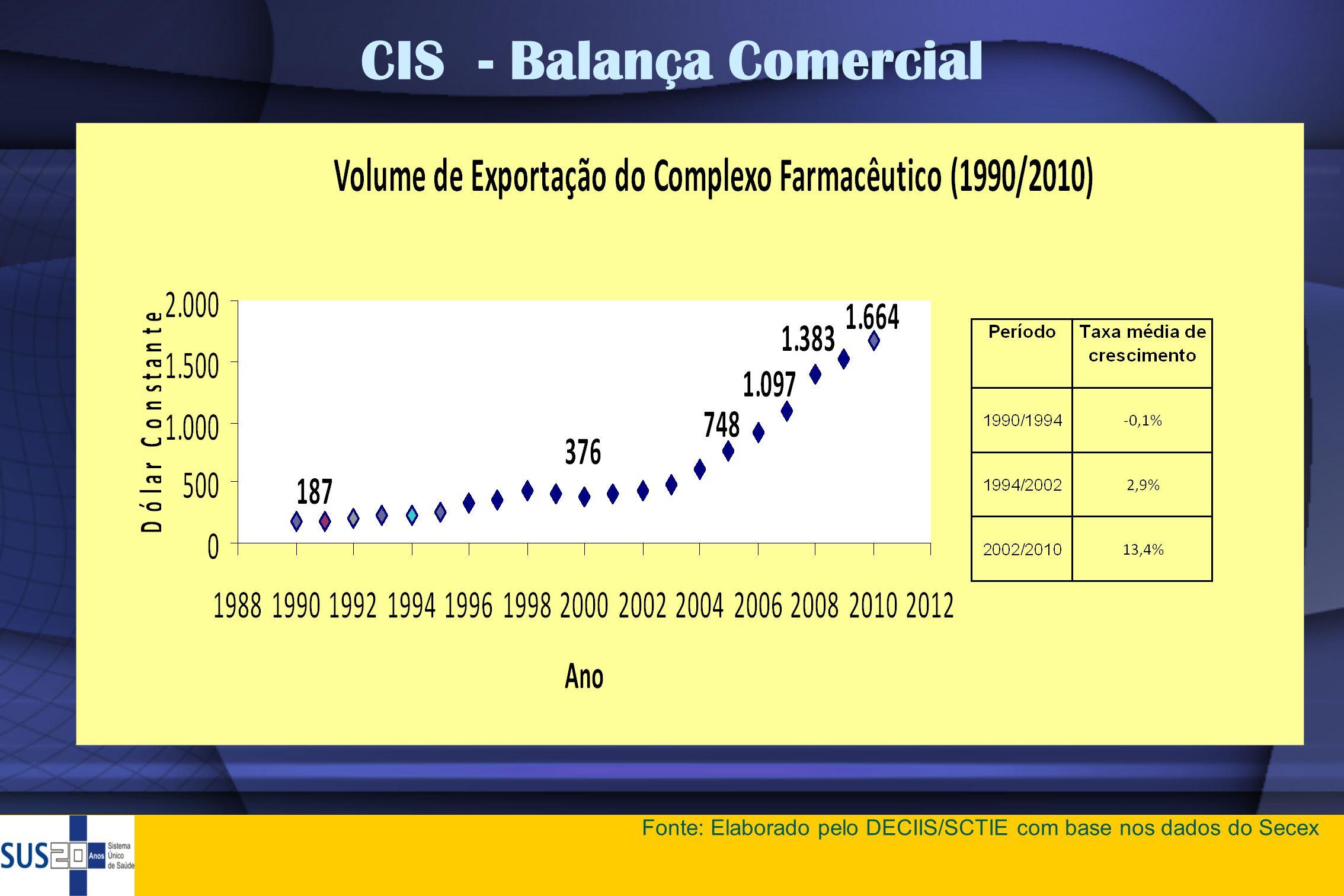 CIS - Balança Comercial Fonte: Elaborado pelo DECIIS/SCTIE com base nos dados do Secex