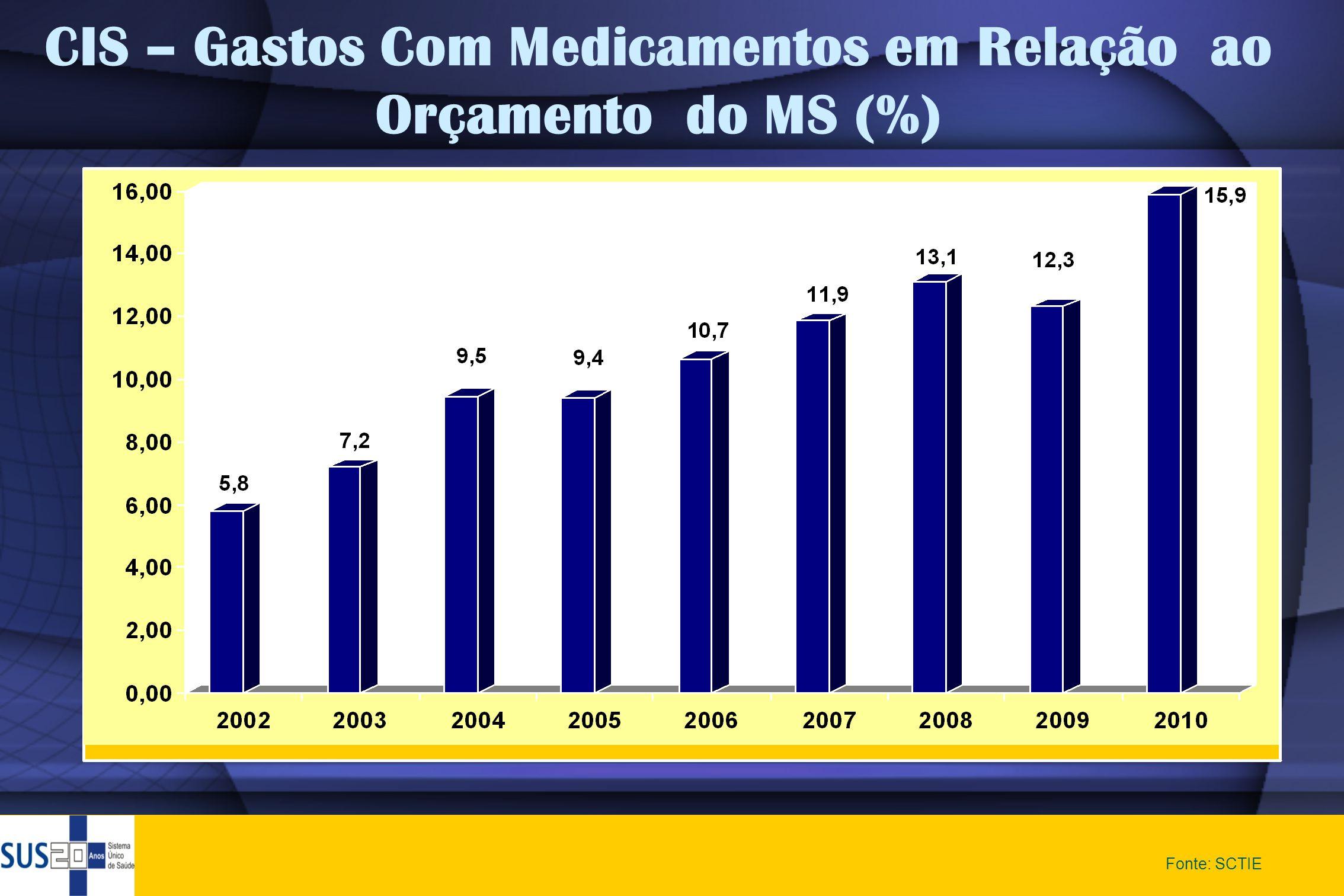 CIS – Gastos Com Medicamentos em Relação ao Orçamento do MS (%) Fonte: SCTIE