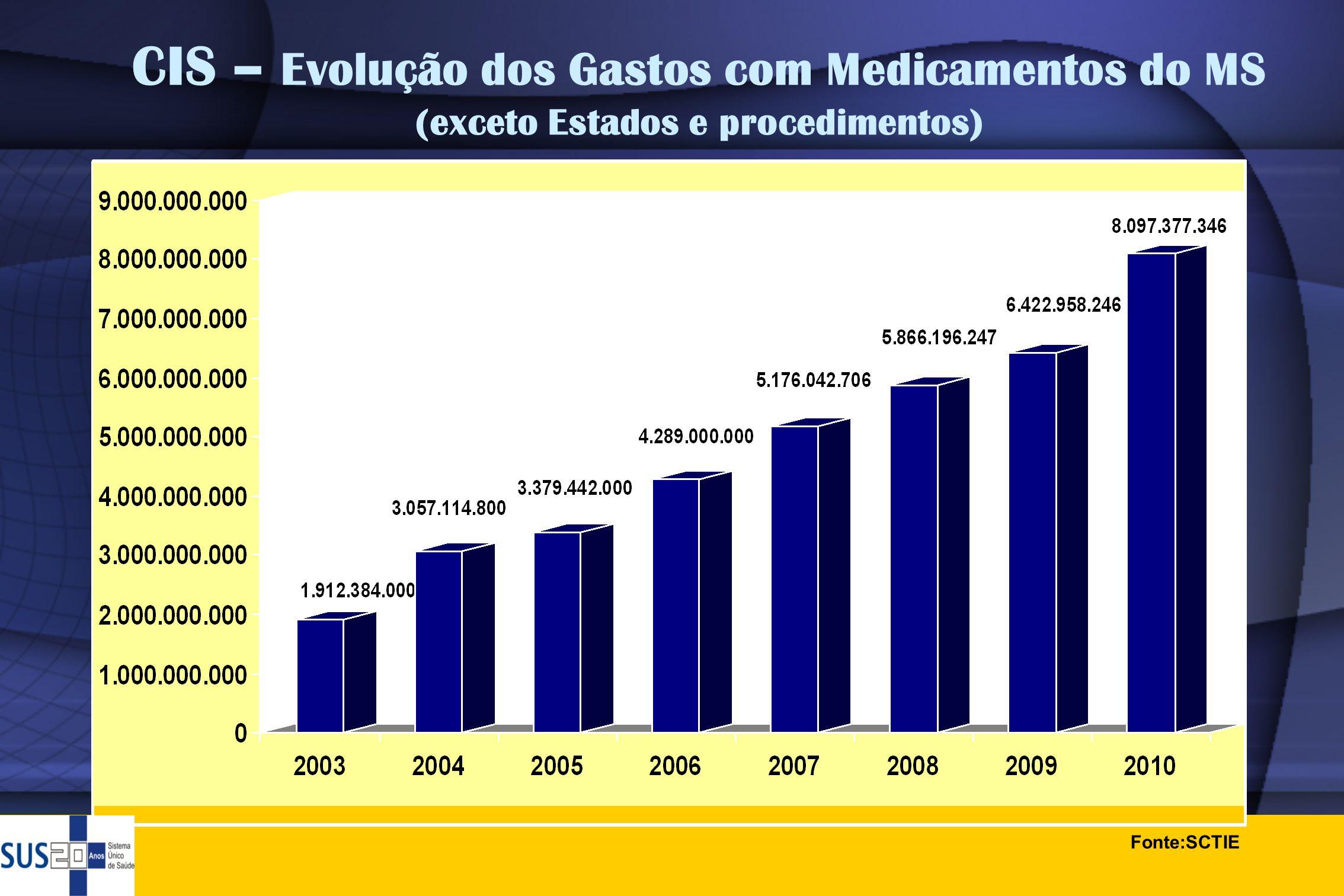 CIS – Evolução dos Gastos com Medicamentos do MS (exceto Estados e procedimentos)
