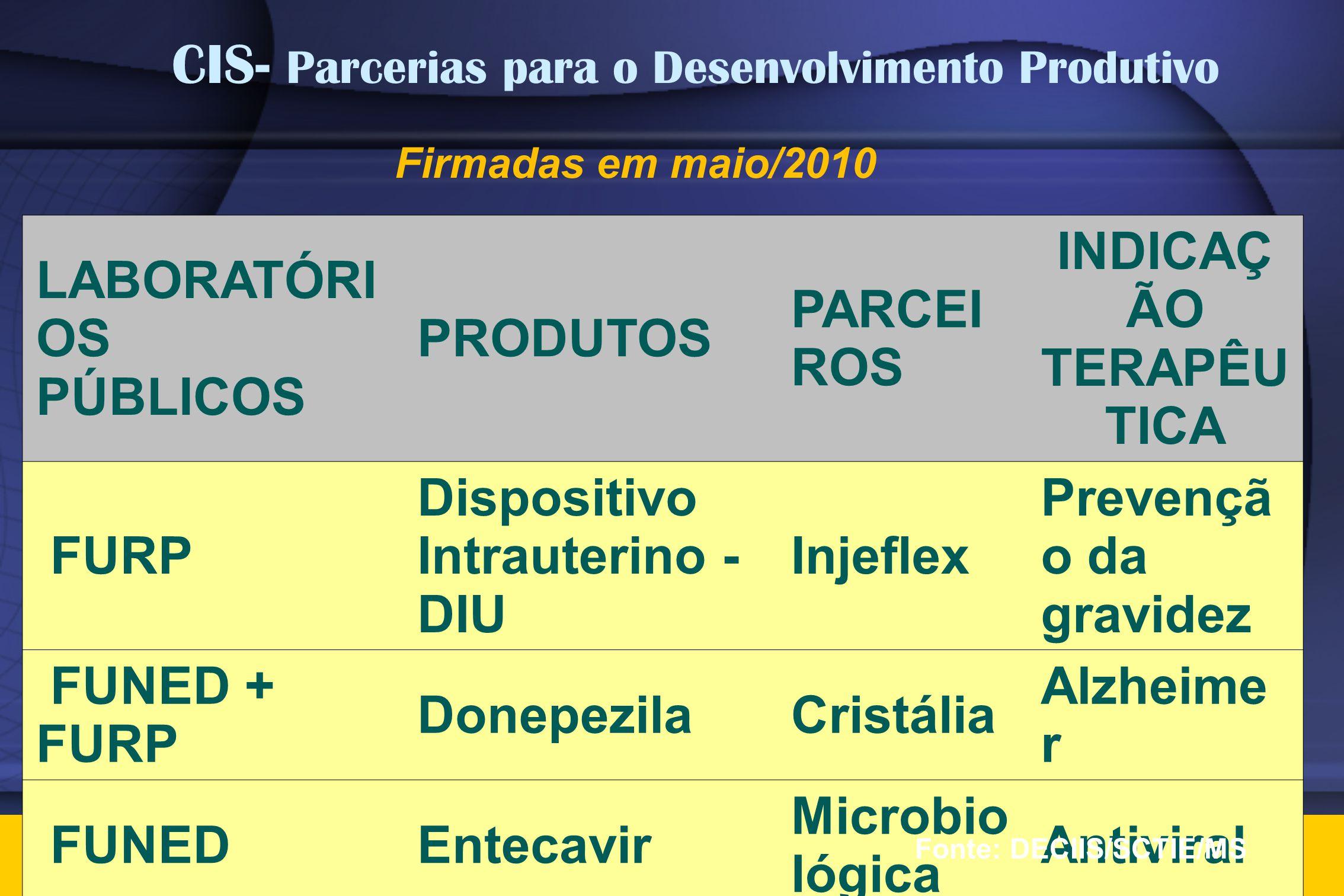 Firmadas em maio/2010 LABORATÓRI OS PÚBLICOS PRODUTOS PARCEI ROS INDICAÇ ÃO TERAPÊU TICA FURP Dispositivo Intrauterino - DIU Injeflex Prevençã o da gr