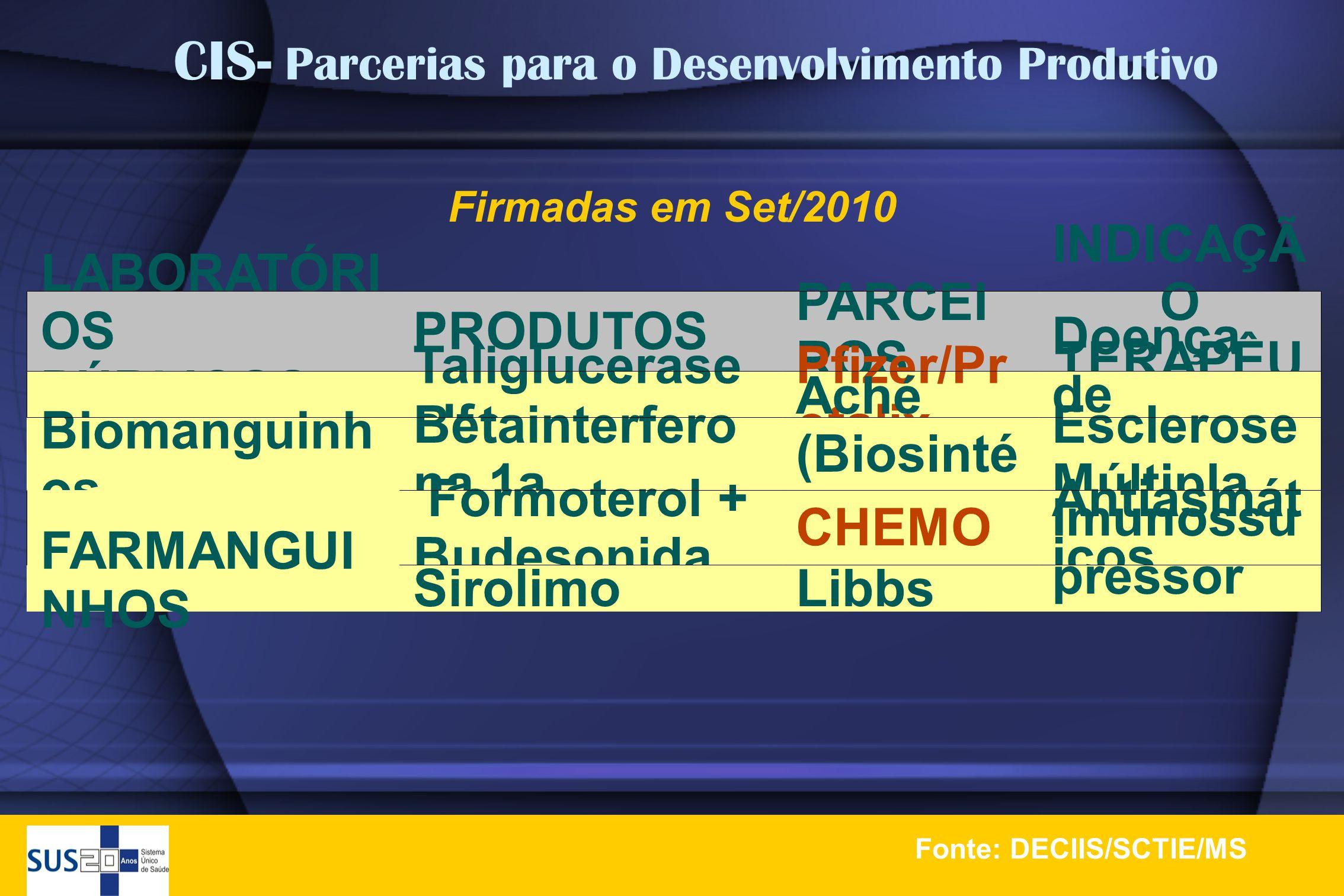 Firmadas em Set/2010 LABORATÓRI OS PÚBLICOS PRODUTOS PARCEI ROS INDICAÇÃ O TERAPÊU TICA Biomanguinh os Taliglucerase alfa Pfizer/Pr otalix Doença de G