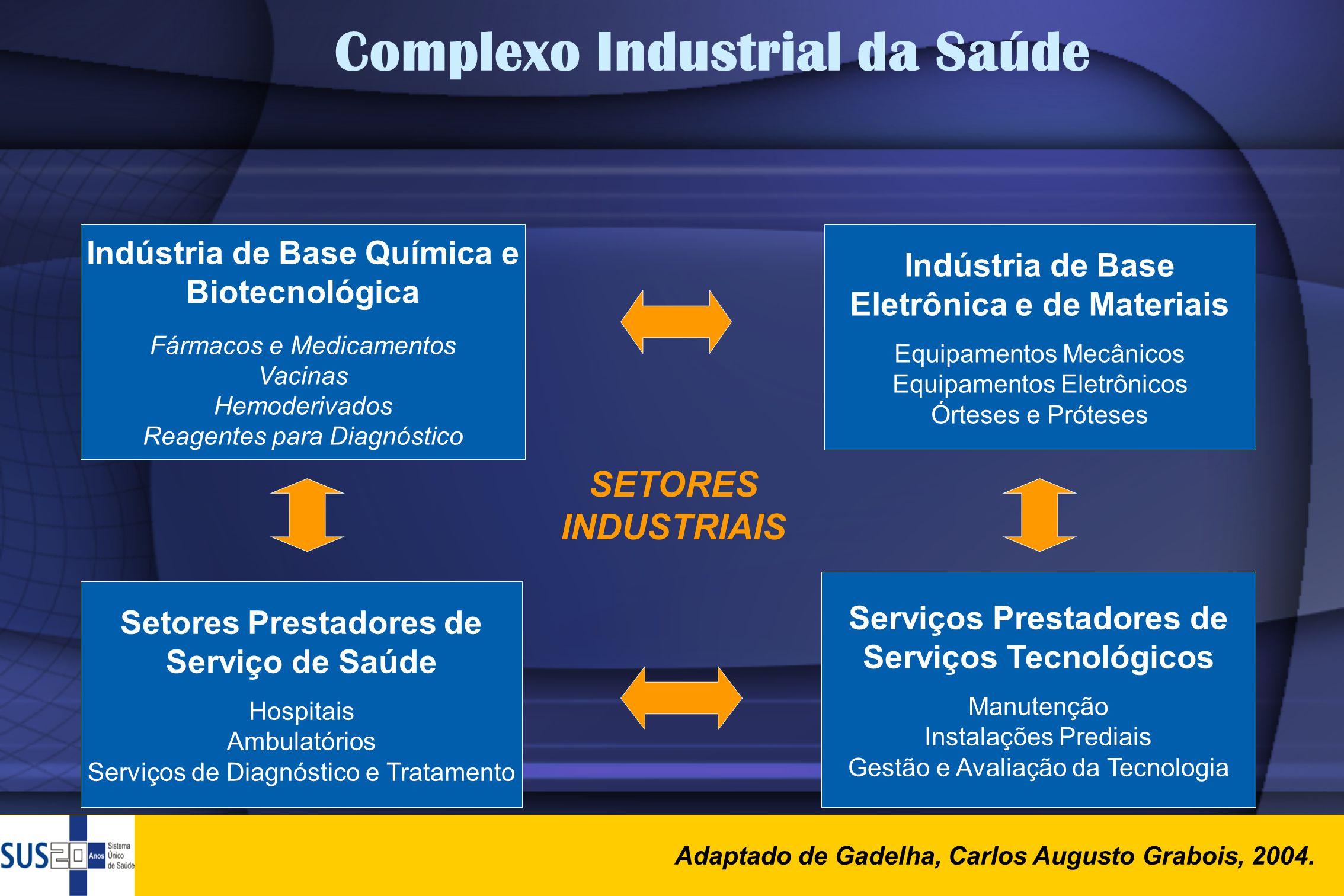 Complexo Industrial da Saúde Indústria de Base Química e Biotecnológica Fármacos e Medicamentos Vacinas Hemoderivados Reagentes para Diagnóstico Indús