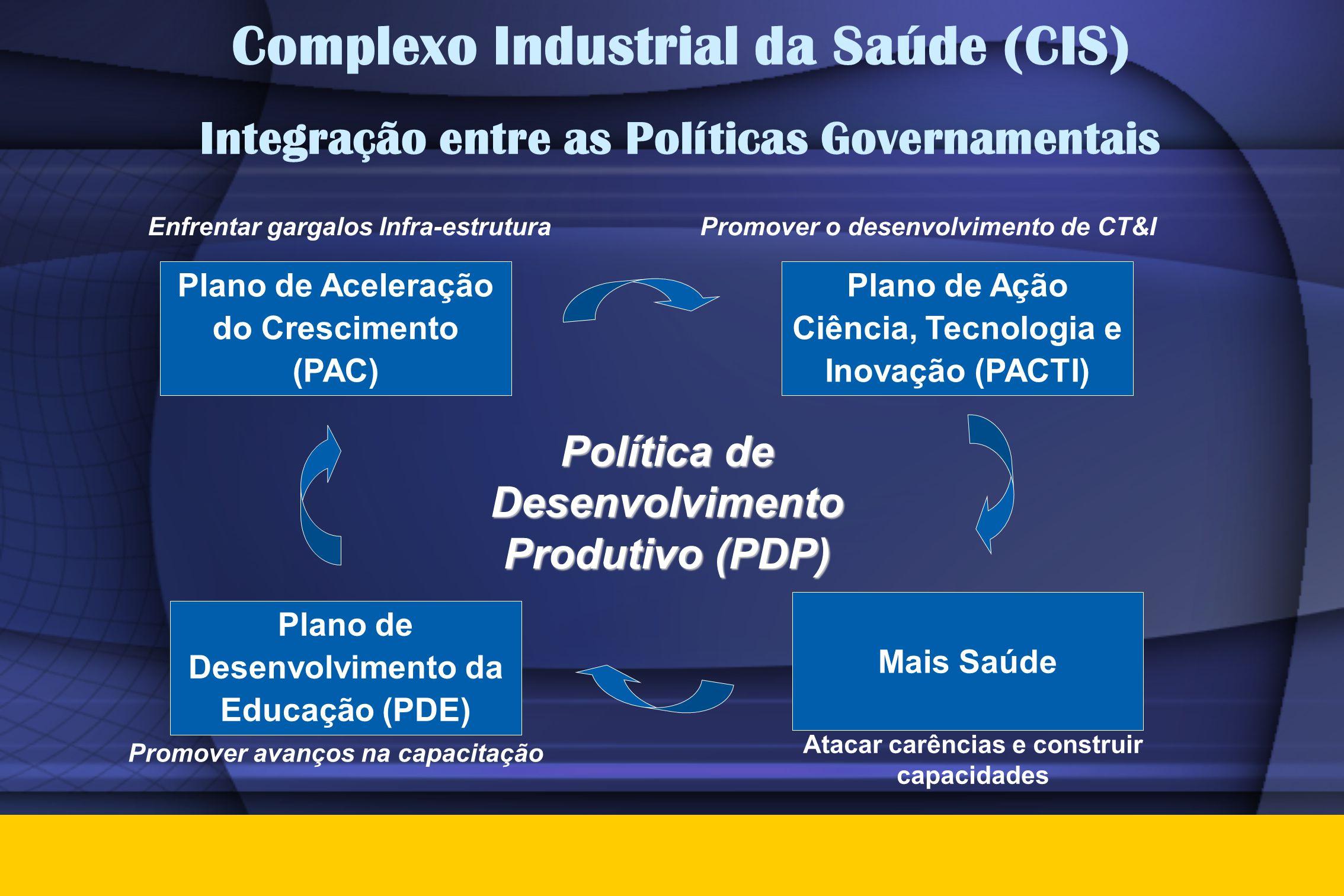 Complexo Industrial da Saúde (CIS) Integração entre as Políticas Governamentais Plano de Aceleração do Crescimento (PAC) Plano de Ação Ciência, Tecnol