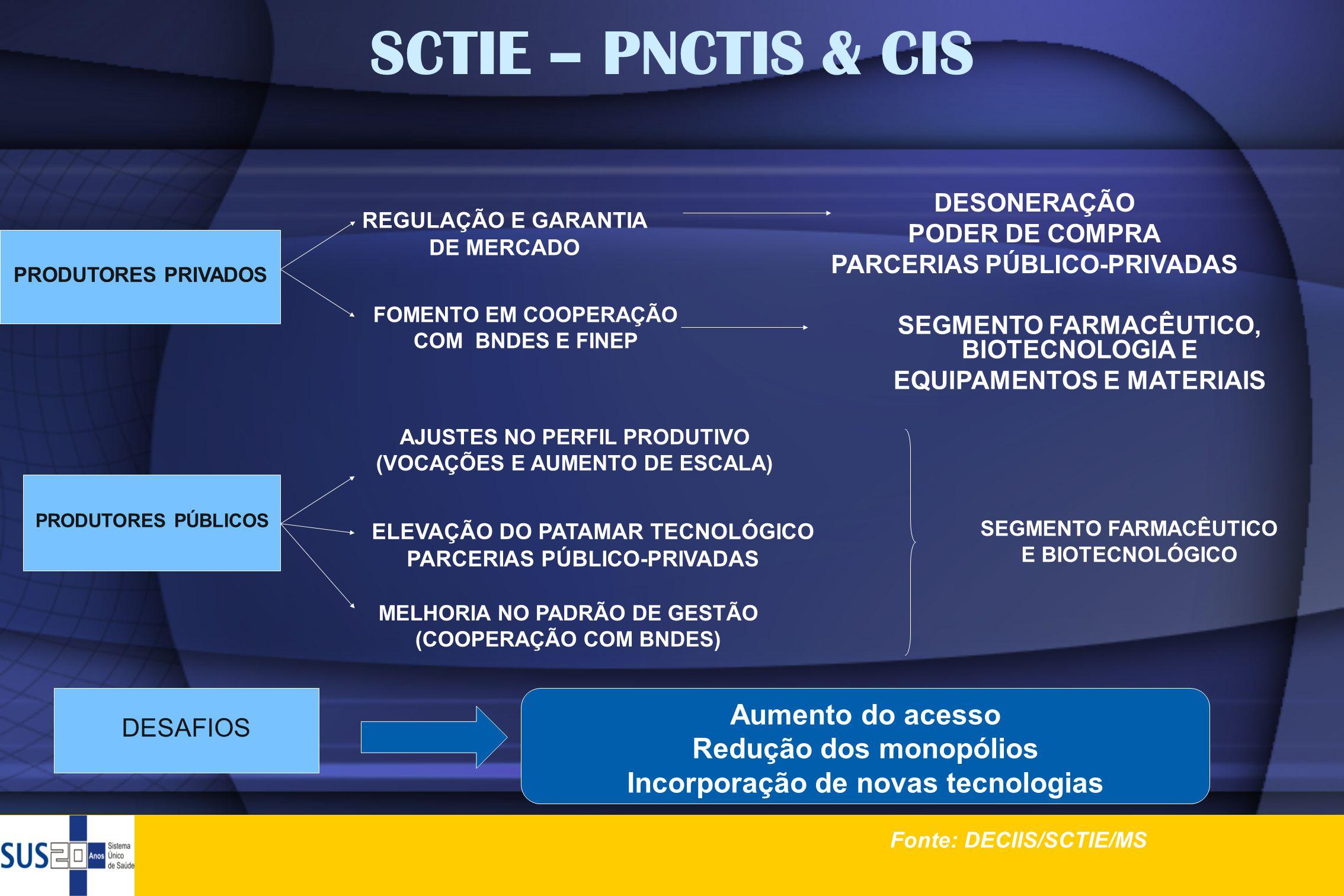 CIS - Investimentos realizados nos laboratórios públicos (2000-2010) Fonte: Consolidado pelo DECIIS com dados do Gescom/Sisport/MS