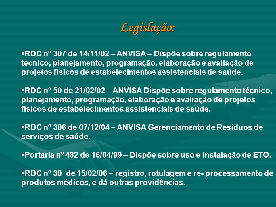 Legislação:  RDC nº 307 de 14/11/02 – ANVISA – Dispõe sobre regulamento técnico, planejamento, programação, elaboração e avaliação de projetos físico