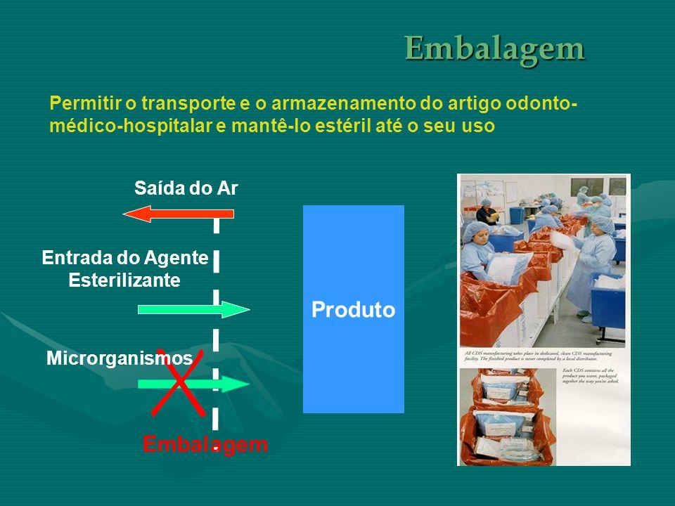 Permitir o transporte e o armazenamento do artigo odonto- médico-hospitalar e mantê-lo estéril até o seu uso Produto Saída do Ar Entrada do Agente Est
