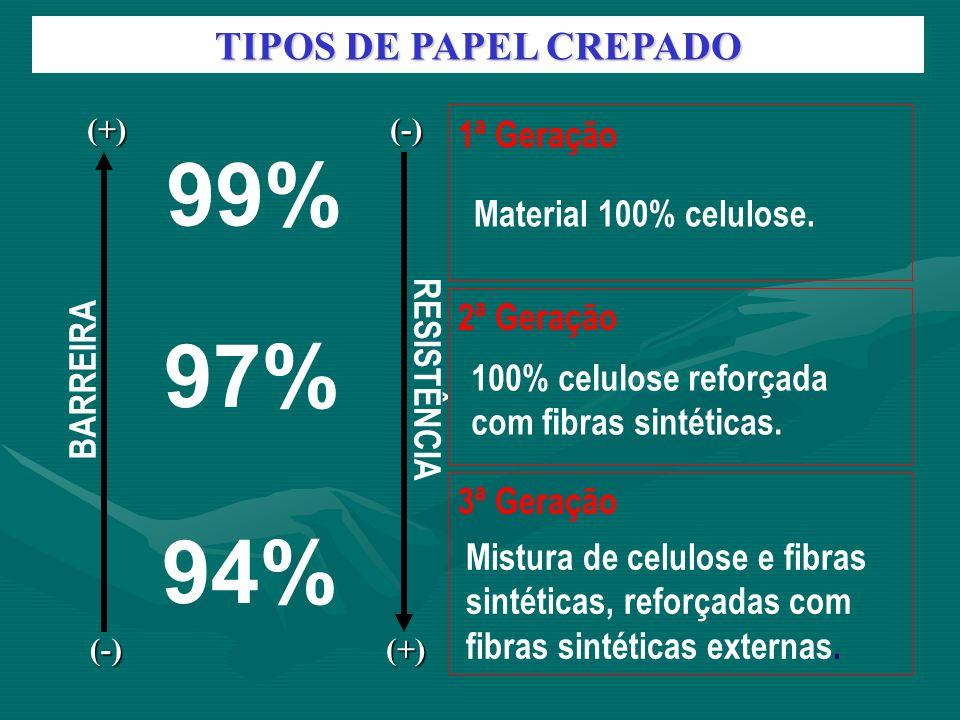 TIPOS DE PAPEL CREPADO 1ª Geração 2ª Geração 3ª Geração (+) (-) BARREIRA (-) (+) RESISTÊNCIA 99% 97% 94% Material 100% celulose. 100% celulose reforça