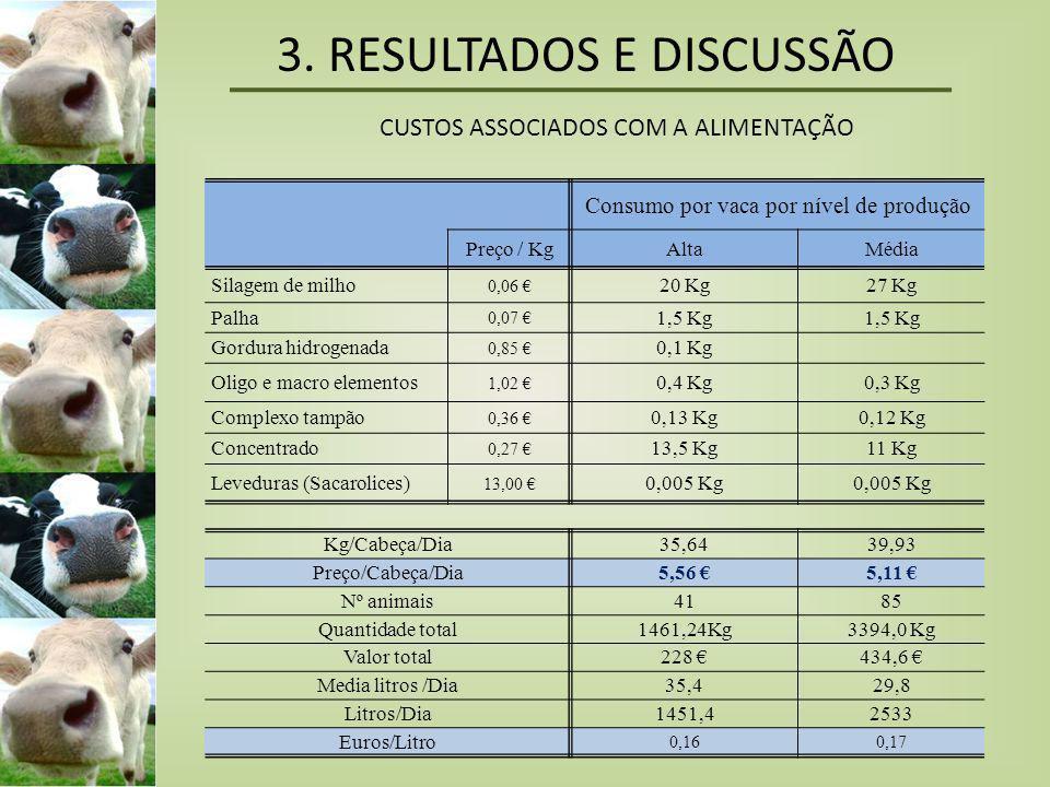 3. RESULTADOS E DISCUSSÃO CUSTOS ASSOCIADOS COM A ALIMENTAÇÃO Consumo por vaca por nível de produção Preço / KgAltaMédia Silagem de milho 0,06 € 20 Kg