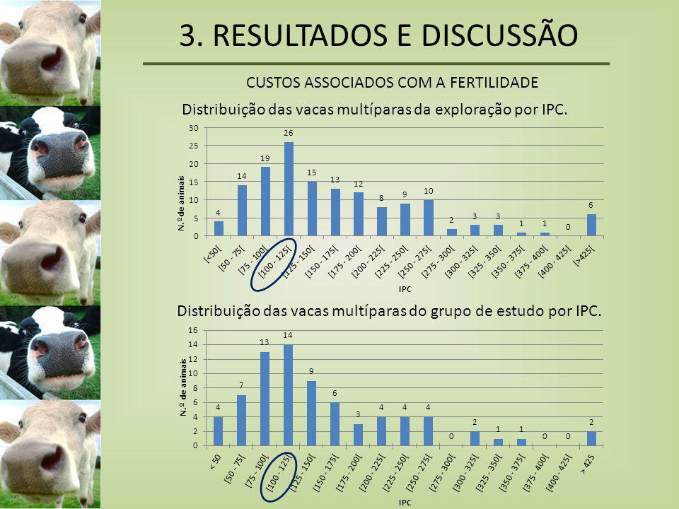 3. RESULTADOS E DISCUSSÃO CUSTOS ASSOCIADOS COM A FERTILIDADE Distribuição das vacas multíparas da exploração por IPC. Distribuição das vacas multípar