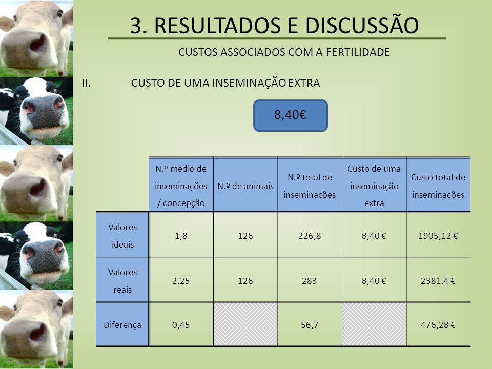 3. RESULTADOS E DISCUSSÃO CUSTOS ASSOCIADOS COM A FERTILIDADE II.CUSTO DE UMA INSEMINAÇÃO EXTRA 8,40€ N.º médio de inseminações / concepção N.º de ani