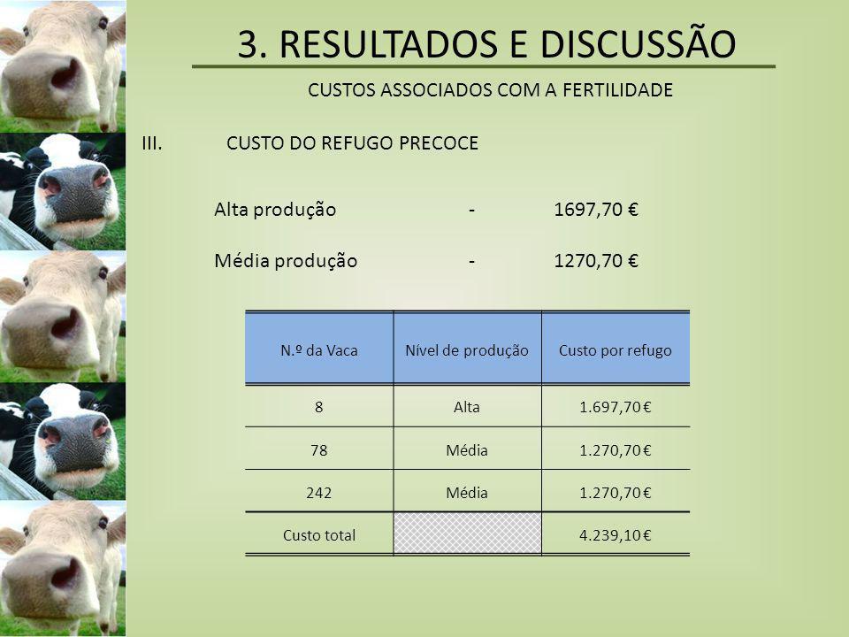 3. RESULTADOS E DISCUSSÃO CUSTOS ASSOCIADOS COM A FERTILIDADE III.CUSTO DO REFUGO PRECOCE Alta produção-1697,70 € Média produção-1270,70 € N.º da Vaca
