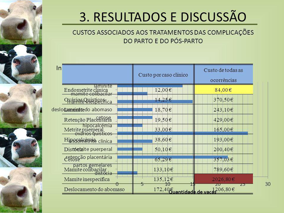 3. RESULTADOS E DISCUSSÃO CUSTOS ASSOCIADOS AOS TRATAMENTOS DAS COMPLICAÇÕES DO PARTO E DO PÓS-PARTO Incidência das ocorrências Custo por caso clínico