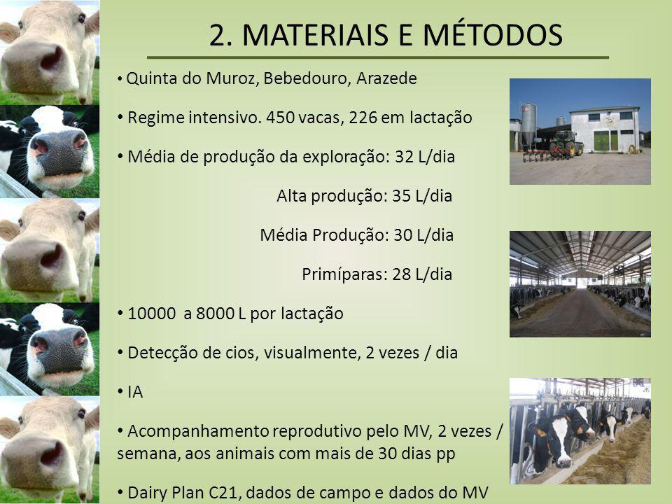 2. MATERIAIS E MÉTODOS • Quinta do Muroz, Bebedouro, Arazede • Regime intensivo. 450 vacas, 226 em lactação • Média de produção da exploração: 32 L/di