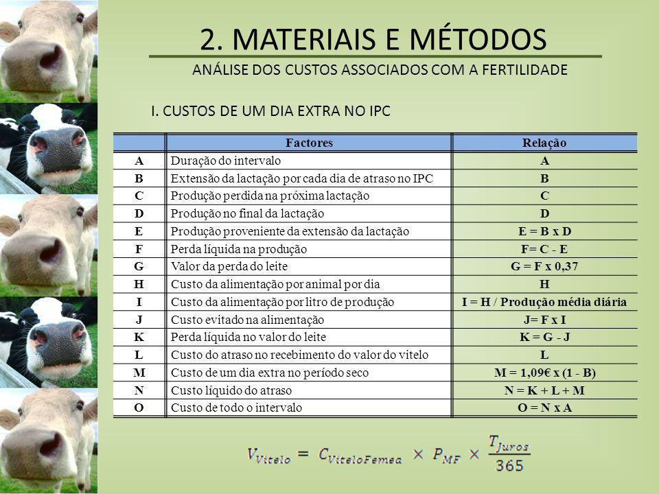 III.CUSTO DO REFUGO PRECOCE III.1 – Custo de substituição • Custo de produção de novilha de 24 meses - 1144,67 € • Valor da vaca refugada - 100 € • Custo de substituição (alta/média prod.) - 1045 € III.2 – Perdas na produção de leite Alta produção -789,95 € Média produção-225,70 € III.3 – Diferenças nos custos de alimentação Consumo diário por vaca por nível de produção AltaMédiaPrimípara 5,56 €5,11 € Diferença com primípara 0,45 €0 € 2.