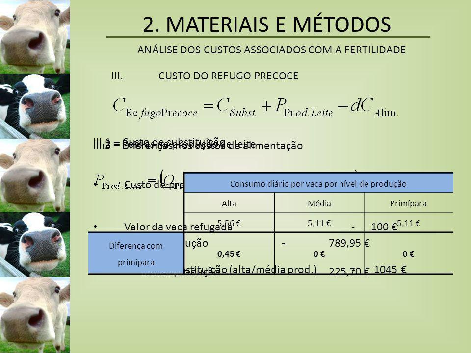 III.CUSTO DO REFUGO PRECOCE III.1 – Custo de substituição • Custo de produção de novilha de 24 meses - 1144,67 € • Valor da vaca refugada - 100 € • Cu