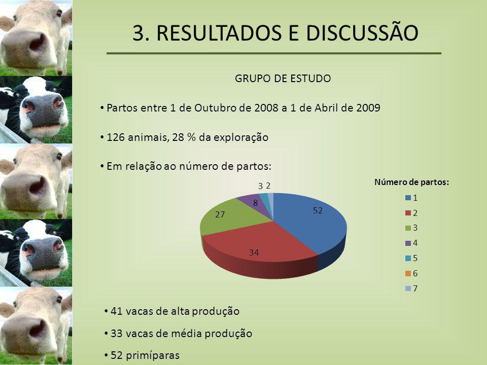 3. RESULTADOS E DISCUSSÃO GRUPO DE ESTUDO • Partos entre 1 de Outubro de 2008 a 1 de Abril de 2009 • 126 animais, 28 % da exploração • Em relação ao n