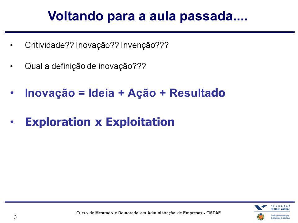 3 Curso de Mestrado e Doutorado em Administração de Empresas - CMDAE Voltando para a aula passada.... •Critividade?? Inovação?? Invenção??? •Qual a de