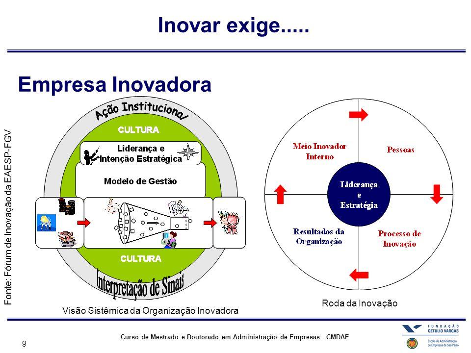 9 Curso de Mestrado e Doutorado em Administração de Empresas - CMDAE Empresa Inovadora Fonte: Fórum de Inovação da EAESP-FGV Inovar exige..... Roda da