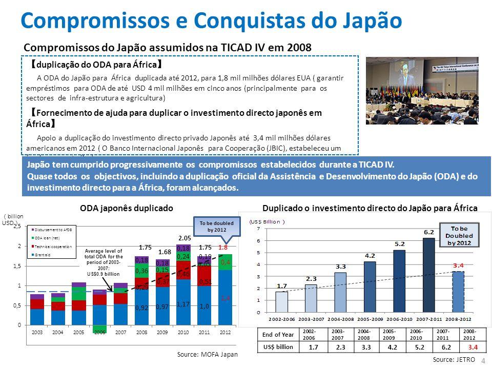 Compromissos e Conquistas do Japão Compromissos do Japão assumidos na TICAD IV em 2008 【 duplicação do ODA para África 】 A ODA do Japão para África duplicada até 2012, para 1,8 mil milhões dólares EUA ( garantir empréstimos para ODA de até USD 4 mil milhões em cinco anos (principalmente para os sectores de infra-estrutura e agricultura) 【 Fornecimento de ajuda para duplicar o investimento directo japonês em África 】 Apoio a duplicação do investimento directo privado Japonês até 3,4 mil milhões dólares americanos em 2012 ( O Banco Internacional Japonês para Cooperação (JBIC), estabeleceu um fundo para este fim) End of Year 2002- 2006 2003- 2007 2004- 2008 2005- 2009 2006- 2010 2007- 2011 2008- 2012 US$ billion 1.72.33.34.25.26.23.4 Source: JETRO Source: MOFA Japan ODA japonês duplicado Duplicado o investimento directo do Japão para África Japão tem cumprido progressivamente os compromissos estabelecidos durante a TICAD IV.