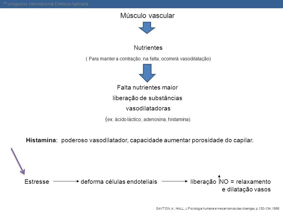 Músculo vascular Nutrientes ( Para manter a contração, na falta, ocorrerá vasodilatação) Falta nutrientes maior liberação de substâncias vasodilatador