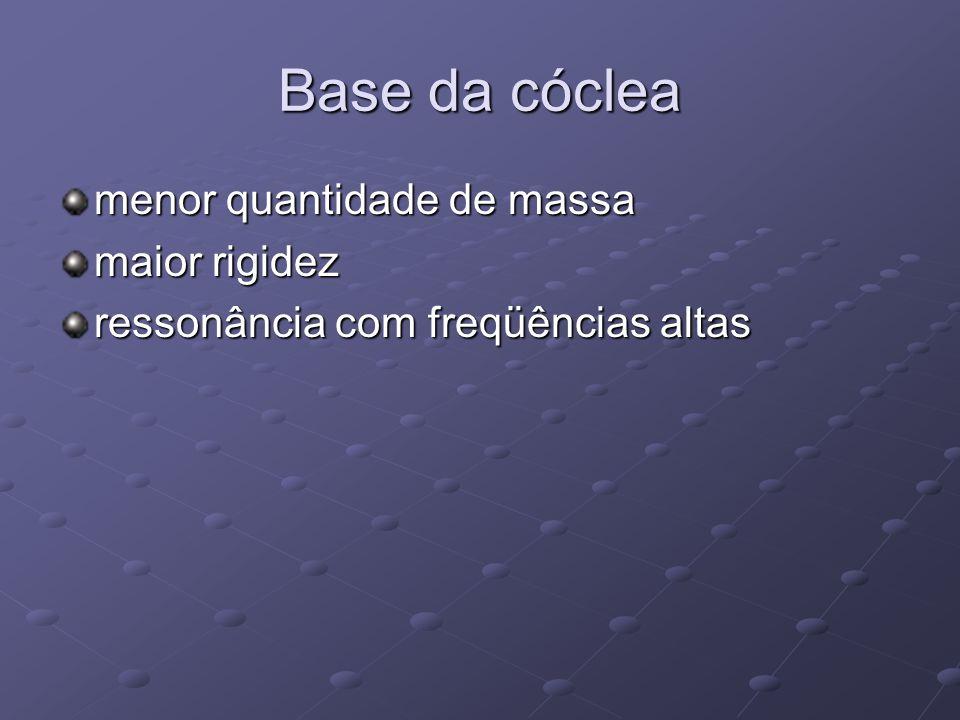Base da cóclea menor quantidade de massa maior rigidez ressonância com freqüências altas
