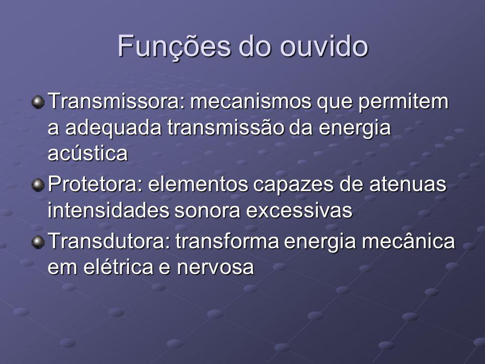 Funções do ouvido Transmissora: mecanismos que permitem a adequada transmissão da energia acústica Protetora: elementos capazes de atenuas intensidade