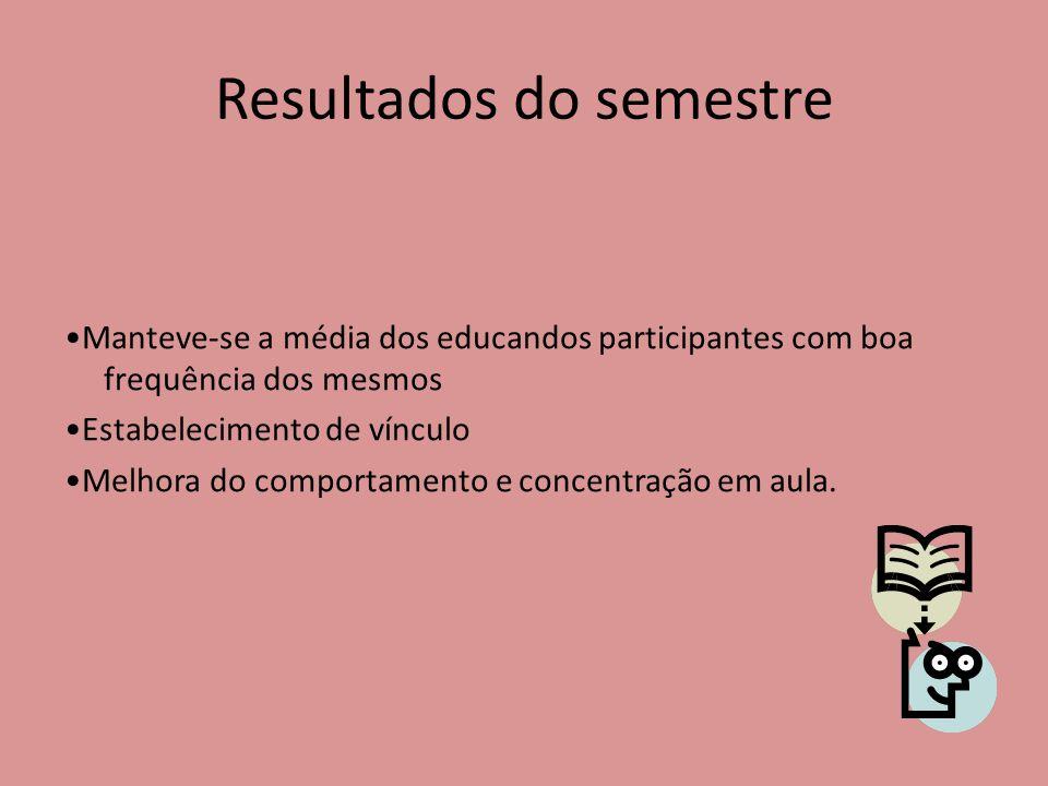 Fases • 2º Semestre Estratégias para aumentar a participação dos educandos ao projeto.