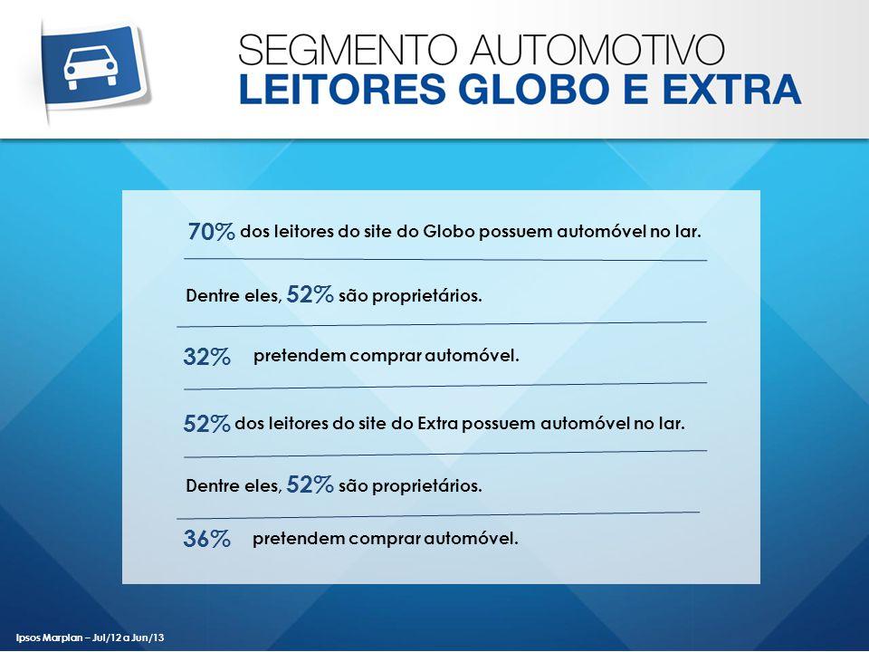 Ipsos Marplan – Jul/12 a Jun/13 Dentre eles, são proprietários. 70% 52% dos leitores do site do Globo possuem automóvel no lar. 32% pretendem comprar