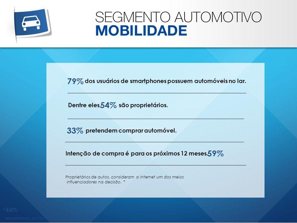 *44% Ipsos Marplan – Jul/12 a Jun/13 Dentre eles, são proprietários. 79% 54% dos usuários de smartphones possuem automóveis no lar. 33% pretendem comp