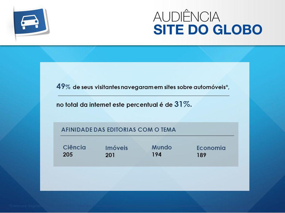 *Comscore- Segment Metrix _Junho/ 2013 _ *Sites automotivos e guias de compra, publicações automotvas, notícias e informações. 49 % de seus visitantes